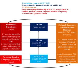 Graphic of international studies component of engineering dual degree